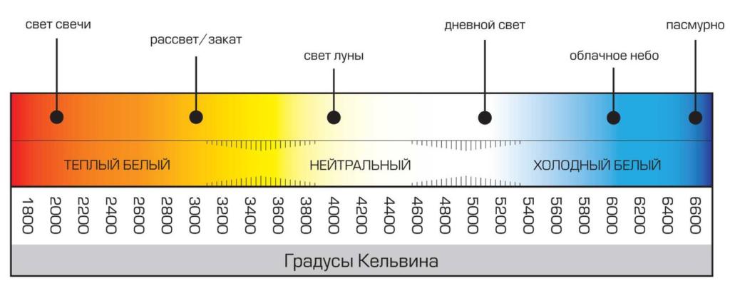диапазон световых температур